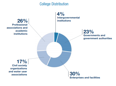 College Distribution